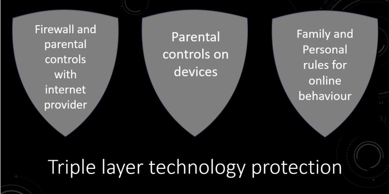 Tech protection